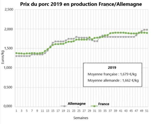 Coronavirus : la filière porcine française fait face et avance