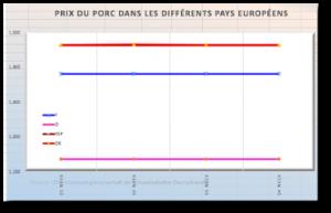Porc : cours stables en Europe, reprise des discussions sanitaires avec la Chine