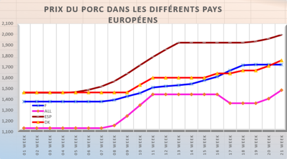 Porc : la France ne suit pas la hausse des prix européens (semaine 21)