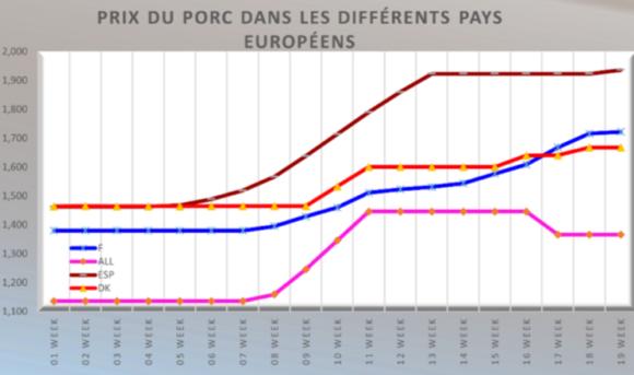 Porc : vers une reprise des cours européens