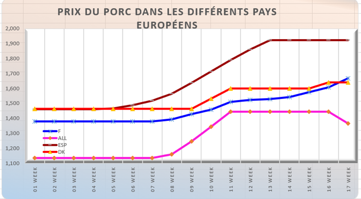 Viande porcine : la France au sommet des prix européens