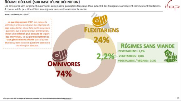 L'attachement des Français à la viande reste fort (Ifop-FranceAgriMer)