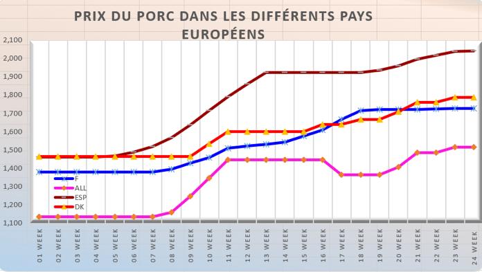 Porc : l'Allemagne en forte baisse pour la semaine à venir