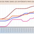 Porc UE : nouvelle baisse des prix allemands