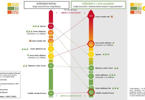 Affichage environnemental des viandes : un autre système de notation est possible